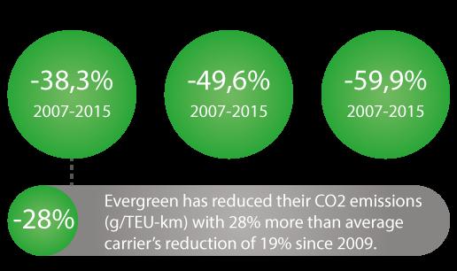 Evergreen Emissions